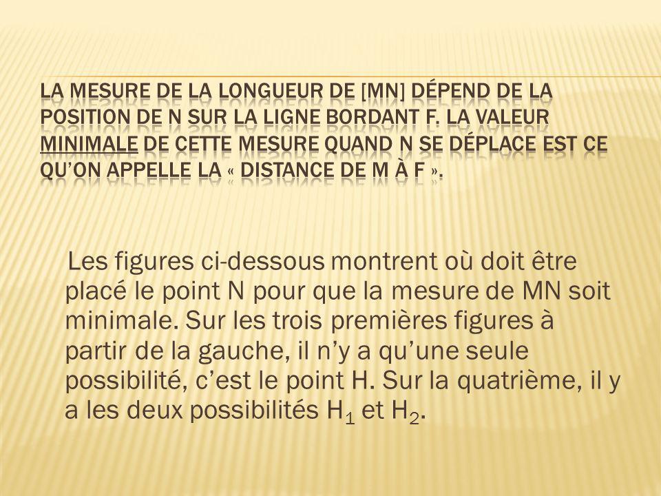 La mesure de la longueur de [MN] dépend de la position de N sur la ligne bordant F. La valeur minimale de cette mesure quand N se déplace est ce qu'on appelle la « distance de M à F ».
